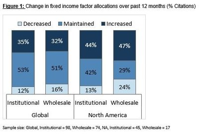 Figure 1: Change in fixed income factor allocations over past 12 months (% Citations)