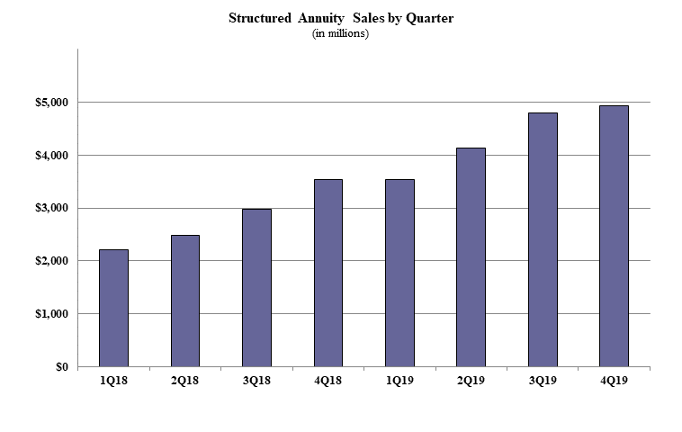 Another Record-Setting Year For Indexed Annuities In 2019: Wink