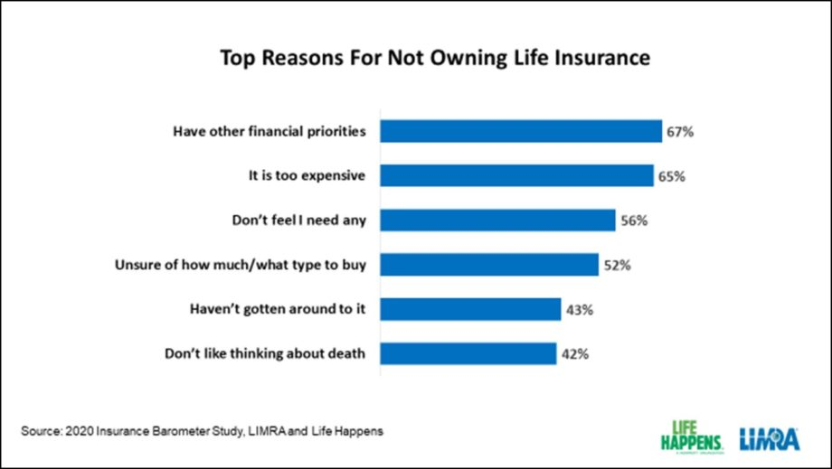 Low- And Middle-Class Families Dropping Life Insurance: Study