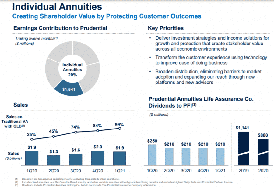 Prudential Continues Strong 'Product Pivot Strategy' In Healthy 1Q