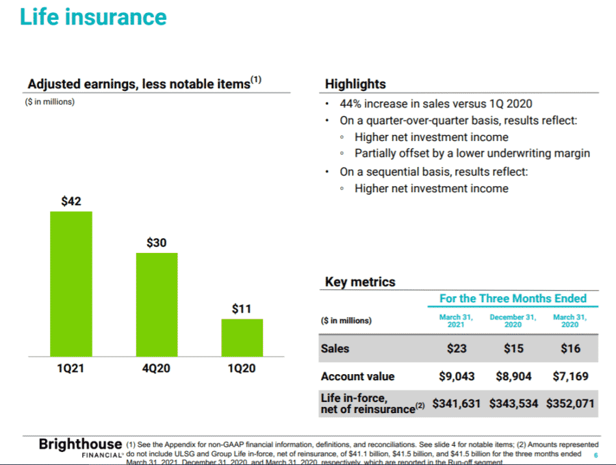 Brighthouse Life Insurance Sales Up 44% In First Quarter