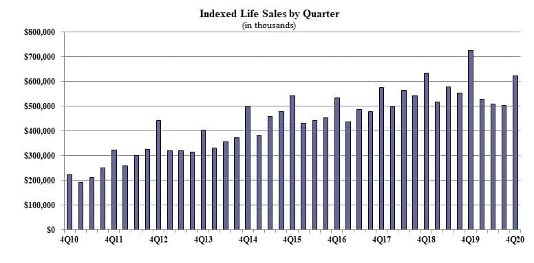 Indexed Life Sales Back On The Uptick In 4Q