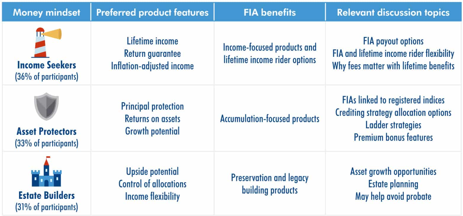Matching money mindset with fixed index annuity (FIA) benefits