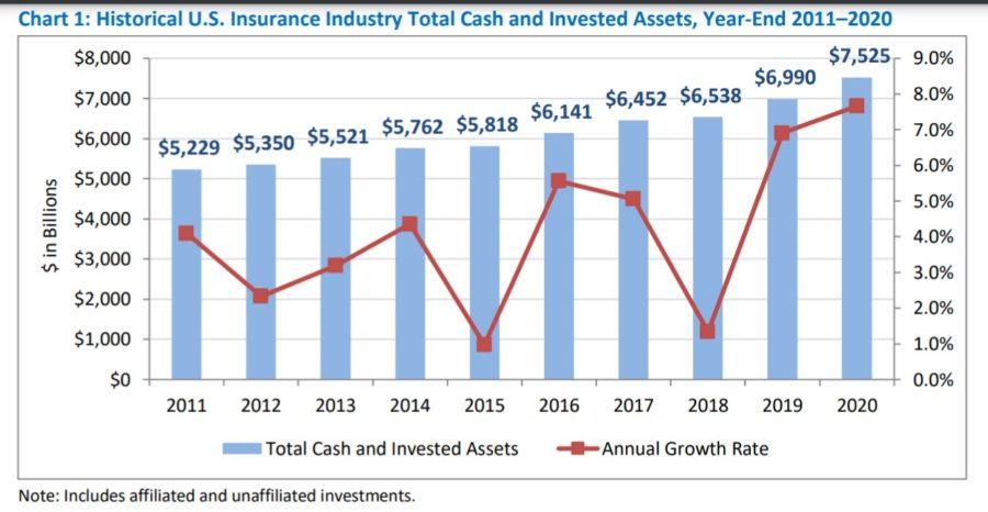 Insurers See Record Yields With Riskier Bets, NAIC Reports Show